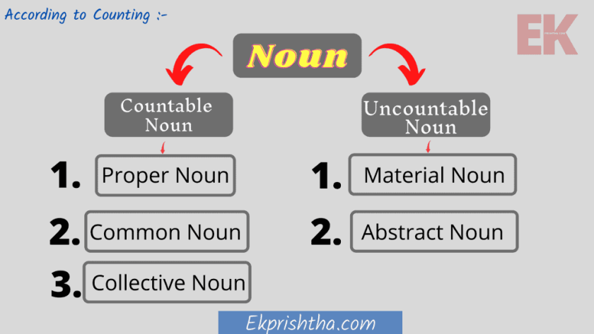 this picture showing types of noun in hindi and english.
