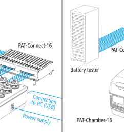 schematic view of a connected pat stand 16 and pat chamber 16 with pat connect 16 for flexible wiring [ 1960 x 827 Pixel ]