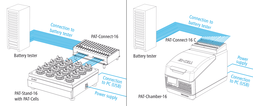 medium resolution of schematic view of a connected pat stand 16 and pat chamber 16 with pat connect 16 for flexible wiring