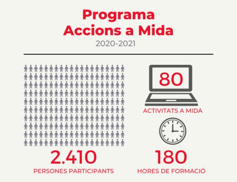 infografia amb el resum de les dades del programa Accions a Mida de Barcelona Activa liderat per El despertador durant el curs 2020-2021