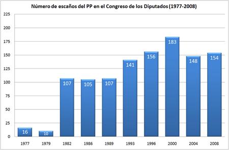 Evolución de los escaños obtenidos por Alianza Popular (1977), Coalición Democrática (1979), Coalición Popular (1982-1989) y por el Partido Popular (1989–2008) en las elecciones generales de España