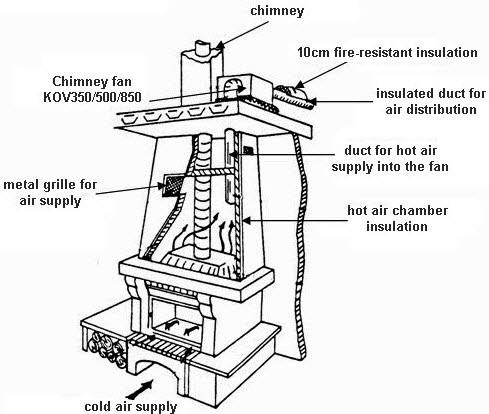 Quiet Duct Fan Quiet Industrial Heater Wiring Diagram ~ Odicis