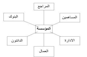 الشكل رقم 1: يوضح الأطراف ذات المصلحة