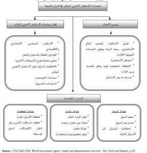 شكل رقم (1 ): محددات الاستثمار الأجنبي المباشر في الدول المضيفة