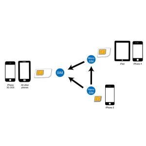 Dual Sim Card Adapter LogiLink AA0047 | MOBILE COMPONENTS | elabstore.gr