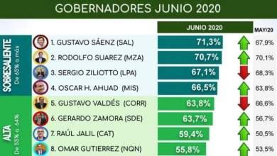 Photo of Encuesta de los mejores gobernadores: Por qué Jalil no está en el primer puesto.