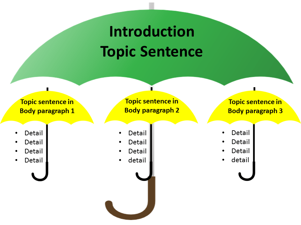 how to formulate a topic sentence