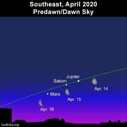 SAPR - Ilustración de conjunción de la Luna con los planetas Júpiter, Saturno y Marte.