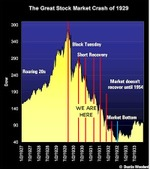 Great_depression_stock_graph_wher_2