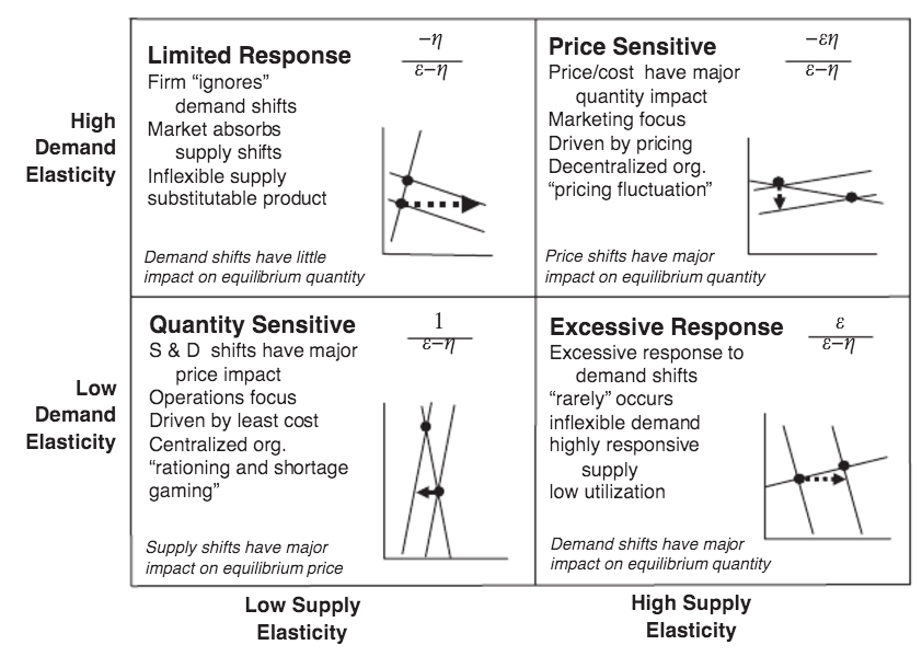 Supply Chain Classification. Go for the one on the lower left.