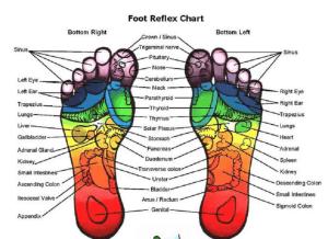 Reflexoterapia: 5 Beneficii pentru sănătate
