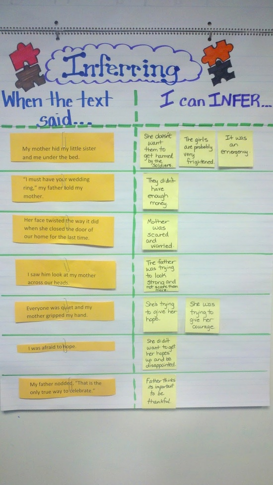 Inference chart also ela in the middle rh elainthemiddle wordpress