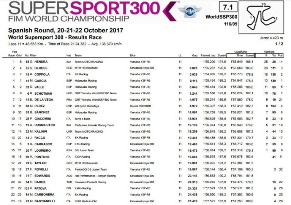 Hasil Lengkap WSSP300 Jerez 2017
