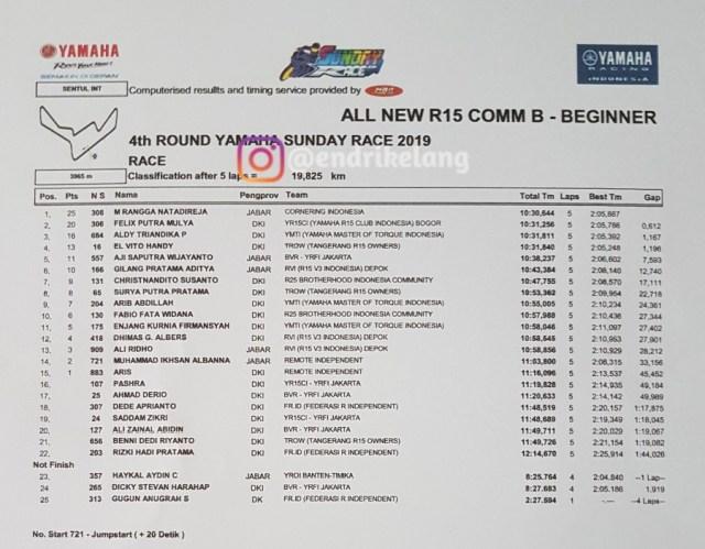 All New R15 Comm B - Beginner