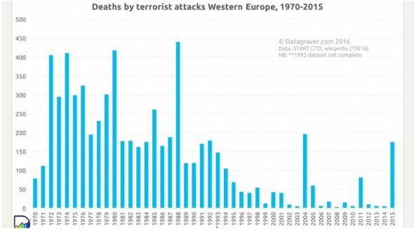 Muertos por terrorismo entre 1970 y 2015