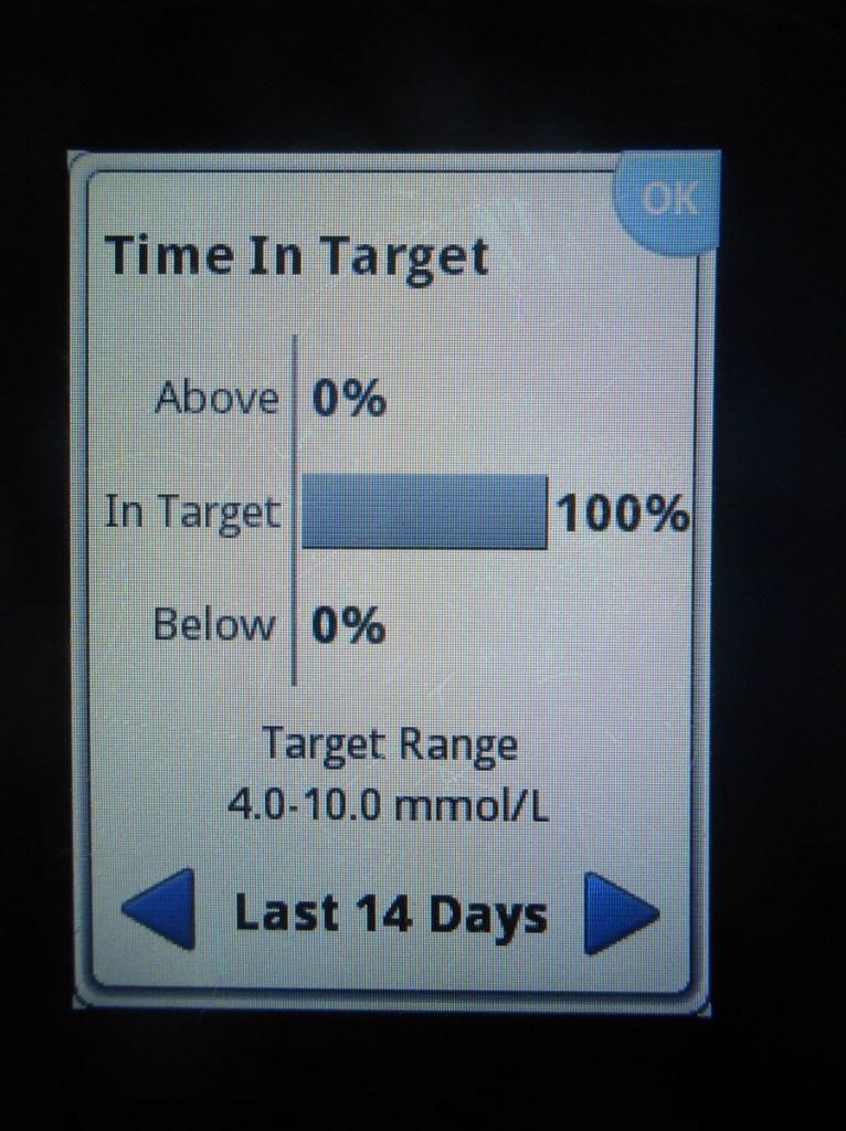14 days - 100% in range