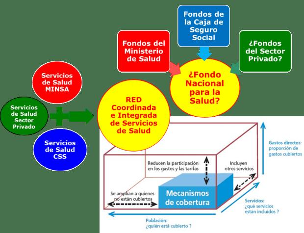 """Condiciones para avanzar en la Cobertura Universal de Salud: (1) superar la fragmentación avanzando en la coordinación e integración de la RED de Servicios de Salud y (2) Superar la segmentación mediante la creación de un Fondo """"mancomunado"""" para la Salud."""