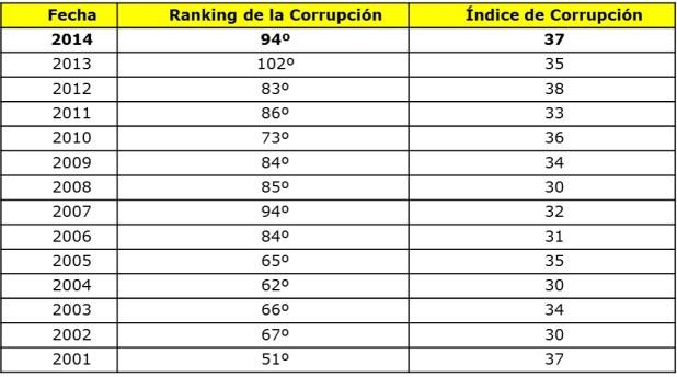 Asuntos que tenemos que resolver: Indice de Corrupción