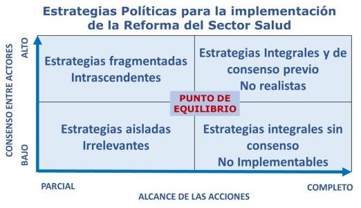 Estrategias políticas