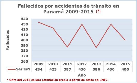 Mortalidad accidentes años 1