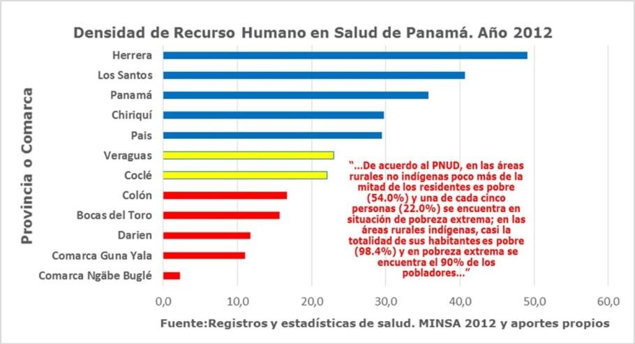 RRHH por provincias para la cobertura universal de salud