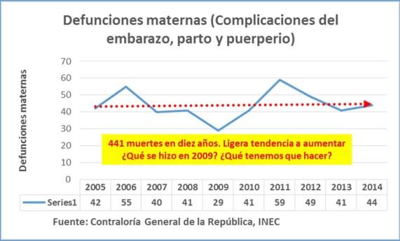 Defunciones maternas 2005-2014
