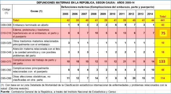 Defunciones maternas segun causa 2005-2014