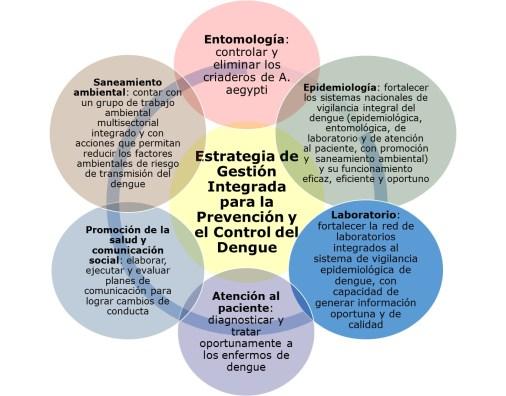 EGI dengue