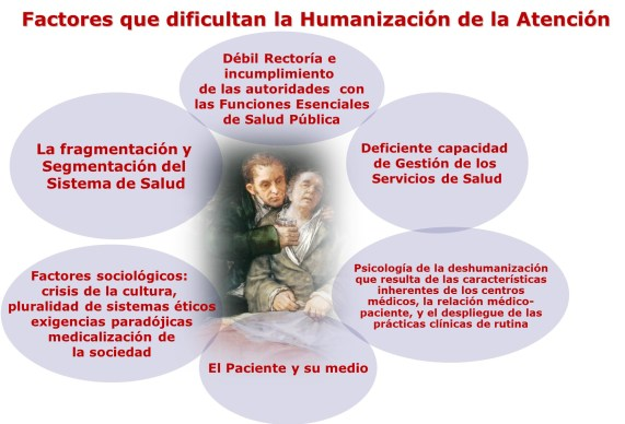 Factores deshumanizacion