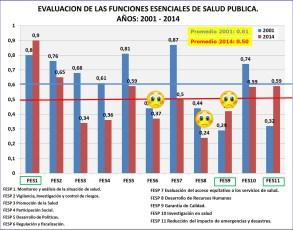 FESP 2001 y 2014 para humanizacion