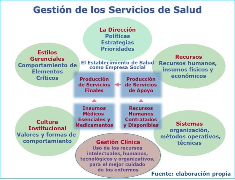 Servicios de Salud al servicio de los Seres Humanos. Gestion de servicios