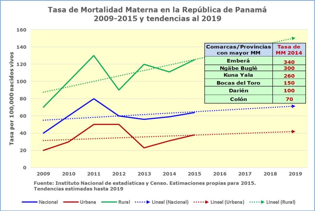 Esperando por las promesas de salud tasa-mortalidad-materna-tendencia-2019