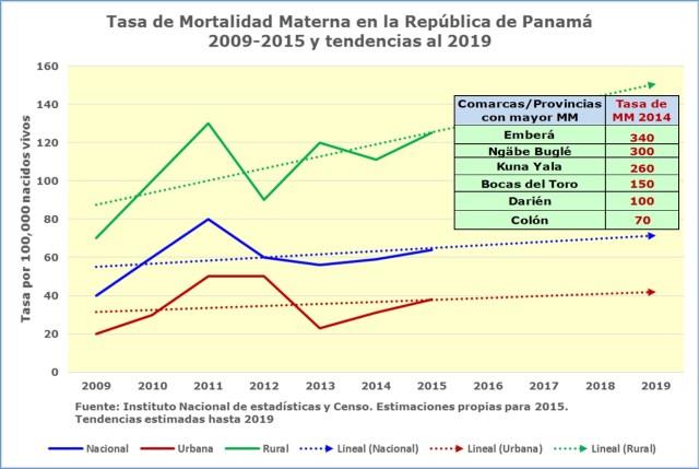 tasa-mortalidad-materna-tendencia-2019