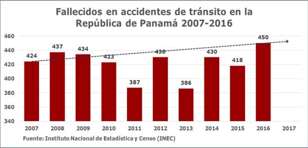 fallecidos-2007-2016