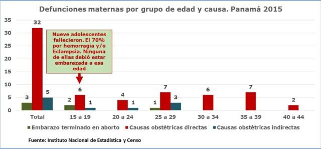 defunciones maternas y adolescentes embarazadas