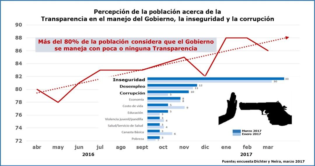 Despierta Panamá: Encuesta DyN marzo 2017
