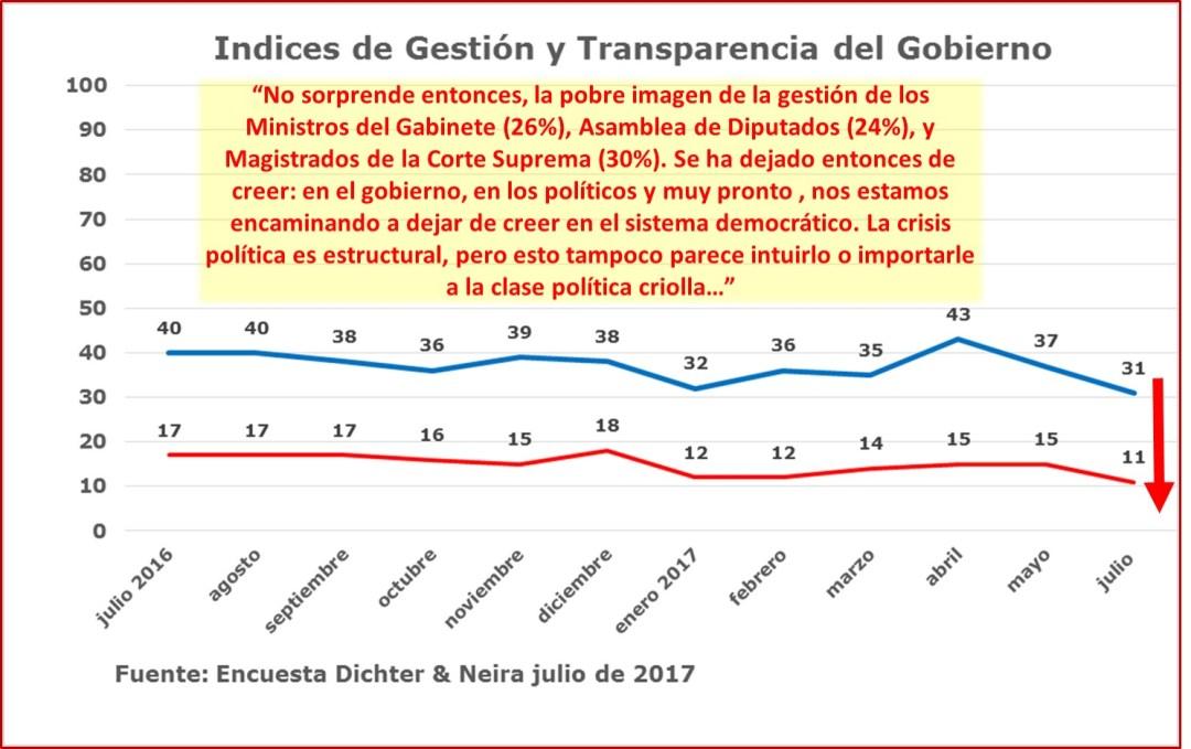 La ilusión se desvanece: Encuesta DyN julio 2017