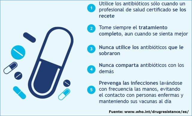 Recomendaciones a las personas para evitar la resistencia a los antibióticos