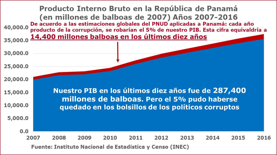 Costo de la corrupción en Panamá