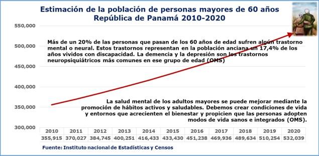 Estimación de la población de personas mayores de 60 años en Panamá para poner de relieve ñla necesidad de redoblar nuestros esfuerzos por atender integralmente las necesidades de nuestros adultos mayores