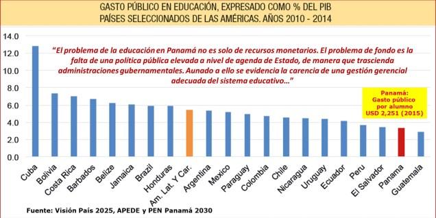 Gasto público en educación