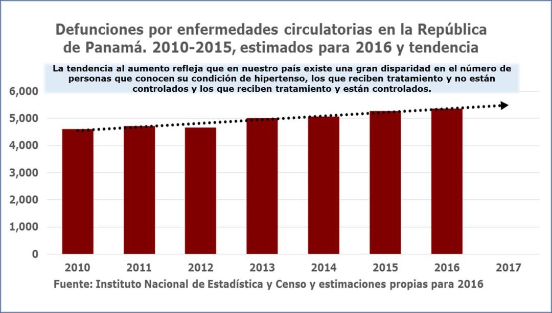 Cifras que reflejan la tendencia al aumento de la hipertensión arterial entre la población panameña.