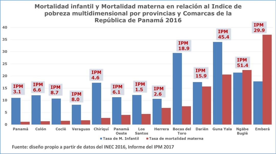 Principales amenazas que enfrenta el sistema de salud que queremos los panameños