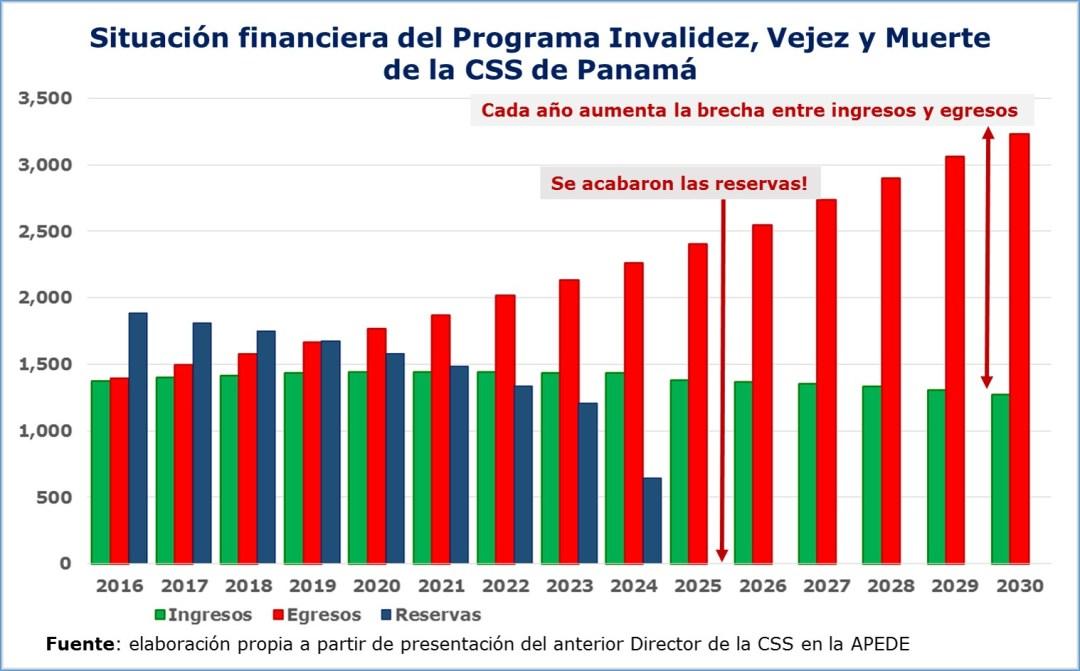 Situación financiera de nuestro sistema de pensiones