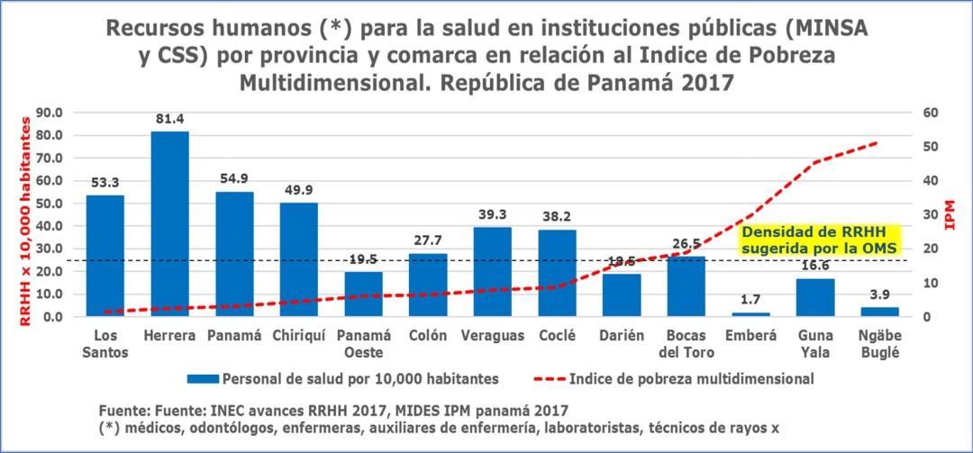 Fortalezas y debilidades del sistema de salud panameño