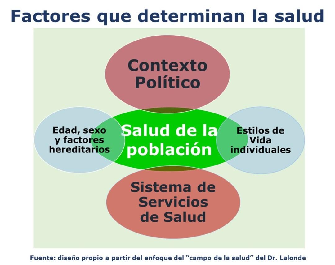 Efectos de la política en la salud de los panameños