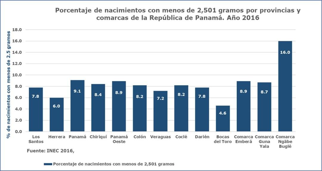 bajo peso al nacer en provincias y comarcas de Panamá