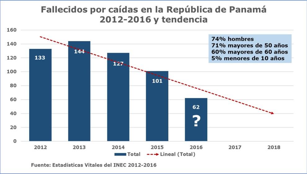 Fallecidos por caídas en Panamá 2010-2016