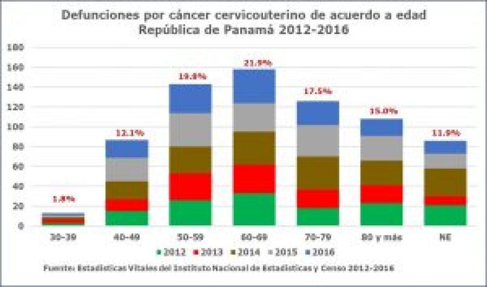 Prevención del cáncer cervicouterino.