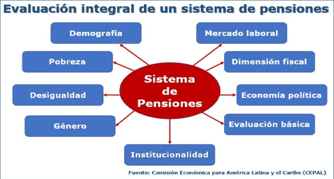 Evaluación integral de un sistema de pensiones